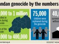 Ден за почитане на жертвите на геноцида в Руанда