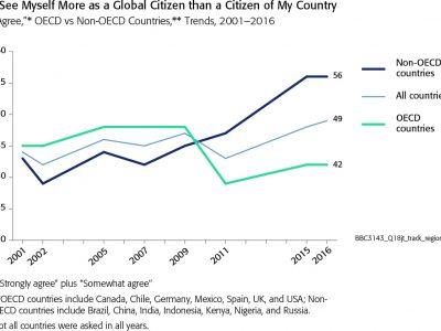 Графика: Смятам се повече за глобален гражданин