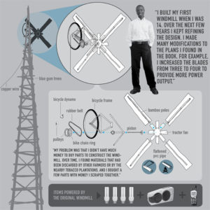 william-kamkwamba-diagram